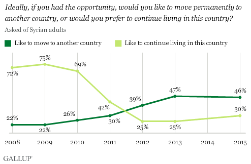 Trend: Ideally, if you had the opportunity, would you like to move permanently to another country, or would you prefer to continue living in this country?