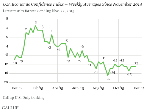 U.S. Economic Confidence Index -- Weekly Averages Since November 2014