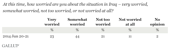 At this time, how worried are you about the situation in Iraq?