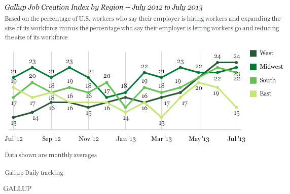 Gallup Job Creation Index by Region -- July 2012 to July 2013