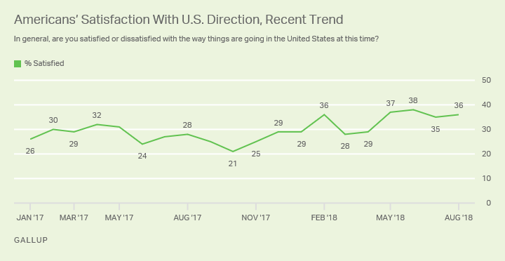 Line graph. Americans' satisfaction levels have been 35% or higher for four consecutive months, including August.