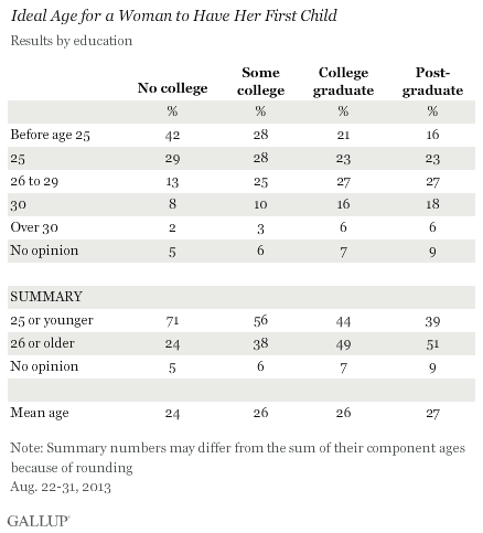 Ideal Age for a Woman to Have Her First Child, by Education, August 2013