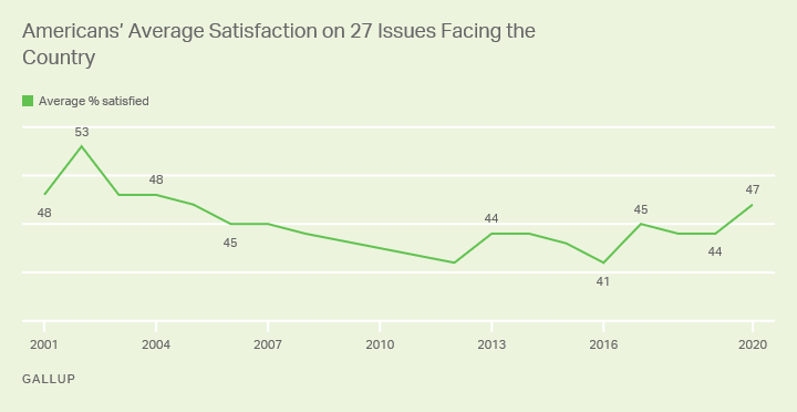 Line graph from 2001 to 2020 showing the average percentage of Americans satisfied with 27 different aspects of the country.