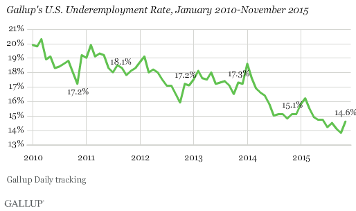 Gallup Good Jobs Rate 4