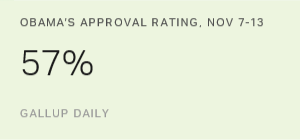 Obama Job Approval Jumps to Four-Year High