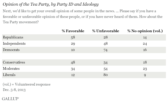 Opinion of the Tea Party, by Party ID and Ideology, December 2013