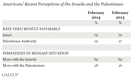 Americans' Recent Perceptions of the Israelis and the Palestinians