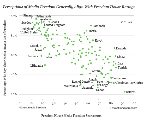 media freedom and freedom house rankings