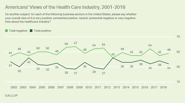 Line graph. Forty-eight percent of all Americans have negative view of the healthcare industry, 34% hold positive opinions.