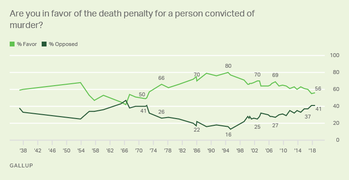 Line graph. Americans' views on application of death penalty for a convicted murderer. 1936-2018 trend. 55% in favor (2018).