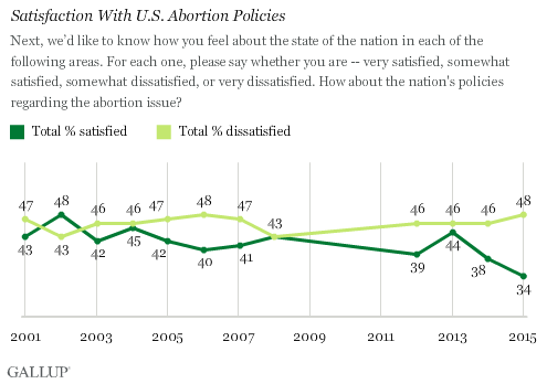 Satisfaction With U.S. Abortion Policies