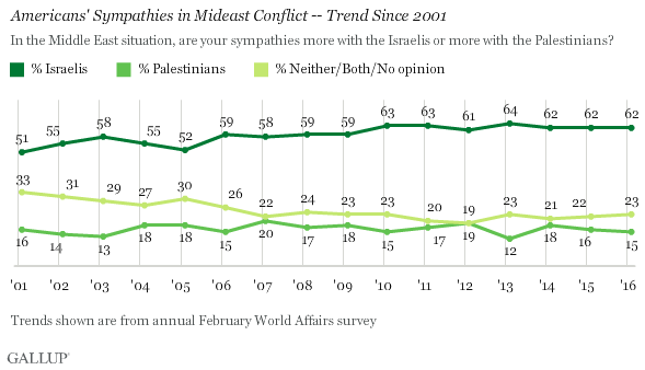 Trend: Americans' Sympathies in Mideast Conflict -- Trend Since 2001