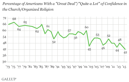 "Trend: Percentage of Americans With a ""Great Deal""/""Quite a Lot"" of Confidence in the Church/Organized Religion"