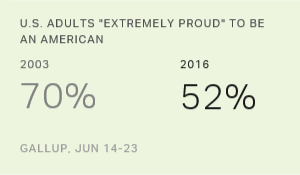 New Low of 52% 'Extremely Proud' to Be Americans
