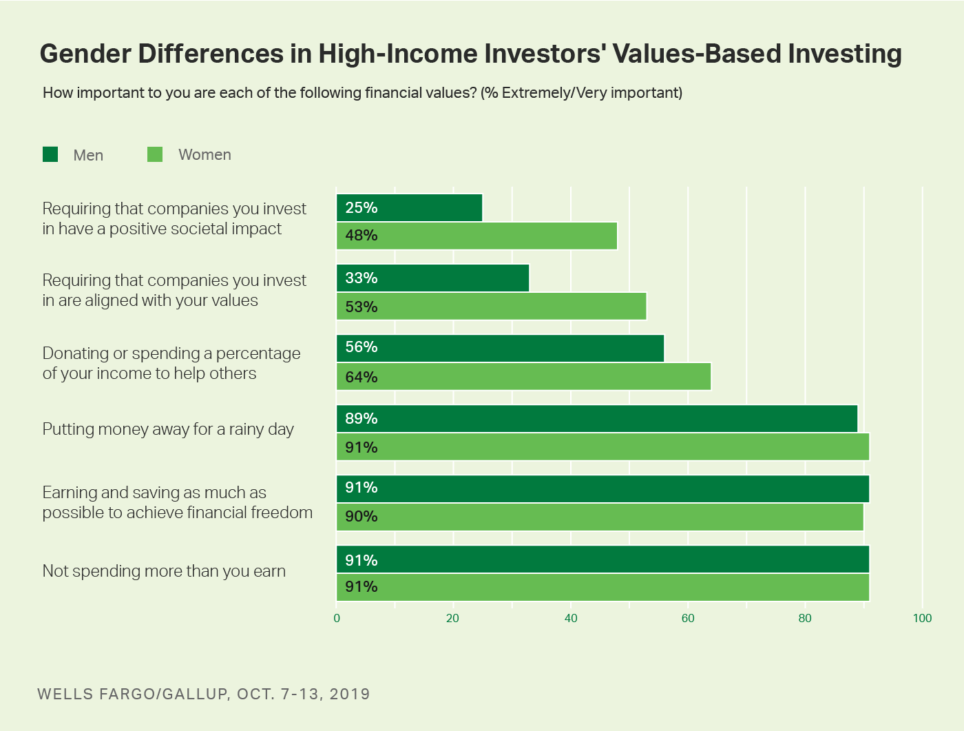 Bar chart. Gender differences in upper-income investors' values-based investing.