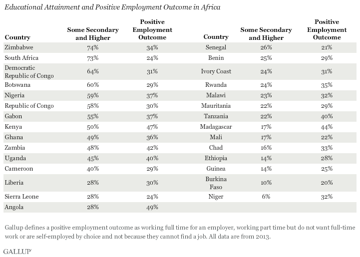 Educational Attainment and Positive Employment Outcome in Africa