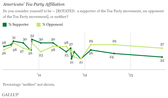 Americans' tea Party affiliation