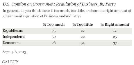 U.S. Opinion on Government Regulation of Business, by Party, September 2013