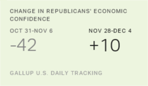 Economic Confidence Keeps Improving, Reaching New Highs