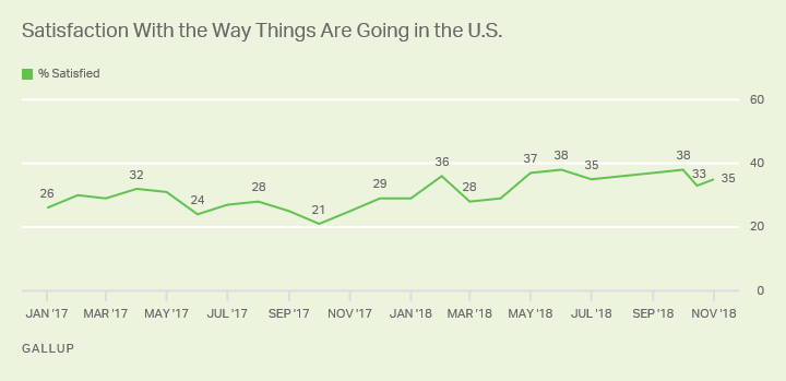 Line chart, January 2017 to November 2018. U.S. adults' satisfaction with the way things are going in the U.S.