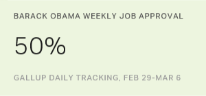 Obama's Job Approval at Highest Level Since May 2013