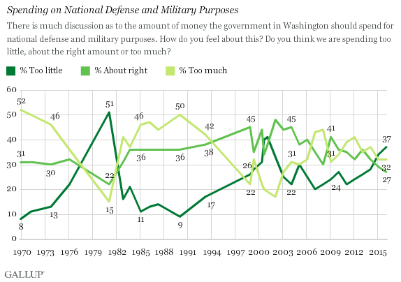 Trend: Spending on National Defense and Military Purposes -- Too Little, Too Much, About Right?