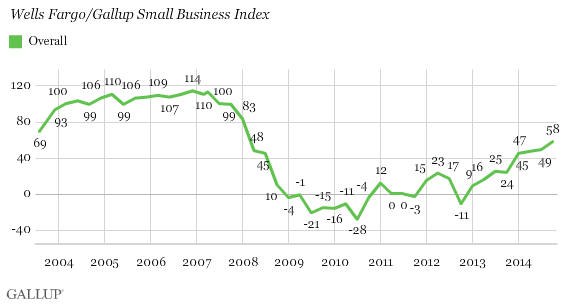 Wells Fargo/Gallup Small Business Index - Overall