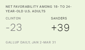 Sanders, the Oldest Candidate, Looks Best to Young Americans