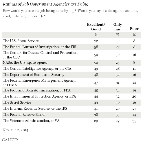 Ratings of Job Government Agencies are Doing