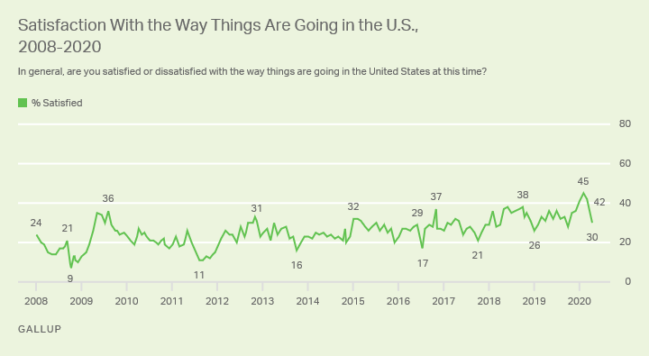 Line graph. Americans' satisfaction with the way things are going in the U.S., 2008-2020.