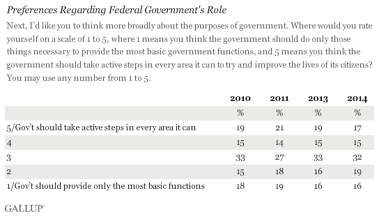 Trend: Preferences Regarding Federal Government's Role