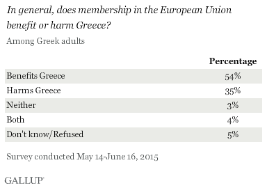 In general, does membership in the European Union benefit or harm Greece? Among Greeks, May-June 2015