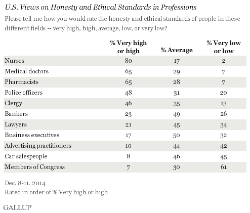 U.S. Views on Honesty and Ethical Standards in Professions