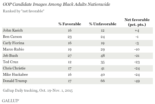 GOP Candidate Images Among Black Adults Nationwide
