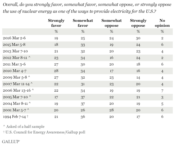 Trend: Overall, do you strongly favor, somewhat favor, somewhat oppose, or strongly oppose the use of nuclear energy as one of the ways to provide electricity for the U.S.?