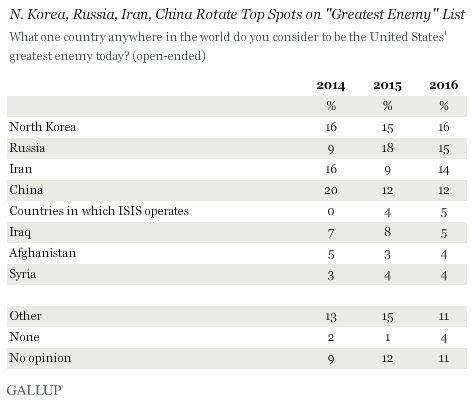 "N. Korea, Russia, Iran, China Rotate Top Spots on ""Greatest Enemy"" List -- 2014, 2015, 2016"