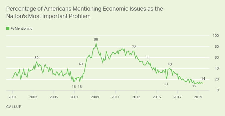 Line graph: % of Americans saying economic issues are most important U.S. problem. High: 86%, Feb '09; now 14% (Jul '19).