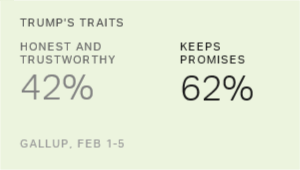 Americans Say Trump Keeps Promises, Is Strong Leader