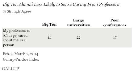 Big Ten Alumni Less Likely to Sense Caring From Professors