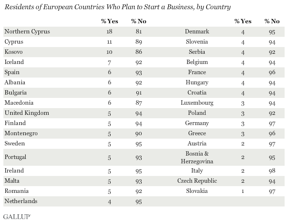 Residents of European Countries Who Plan to Start a Business, by Country