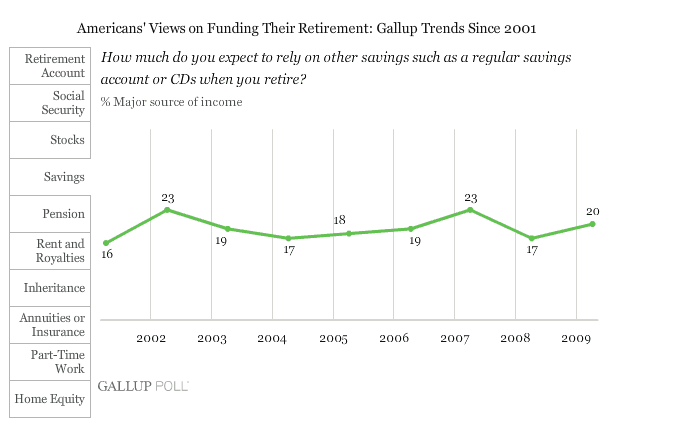 How much do you expect to rely on savings when you retire?