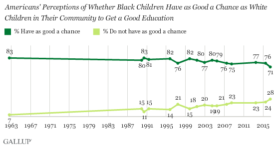 Trend: Americans' Perceptions of Whether Black Children Have as Good a Chance as White Children in Their Community to Get a Good Education
