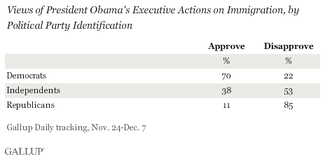 Views of President Obama's Executive Actions on Immigration, by Political Party Identification