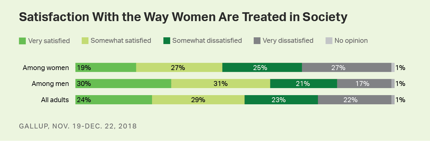 Bar chart. Comparison of satisfaction levels with way women are treated in society among all adults, men and women.