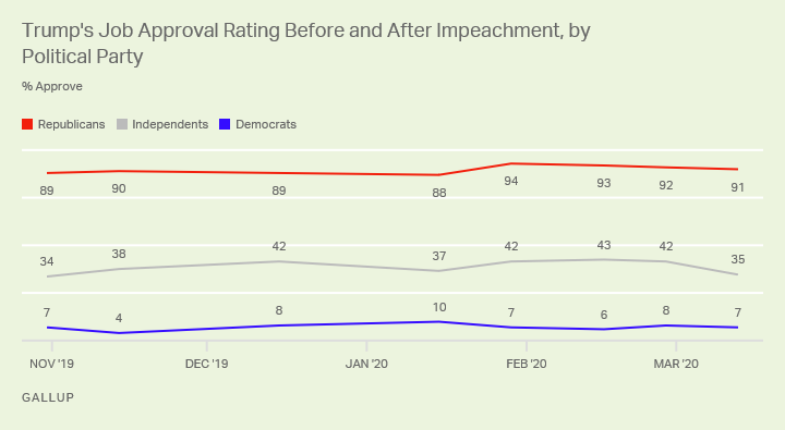 Line graph. Trump's approval rating among partisans since Oct. 2019.