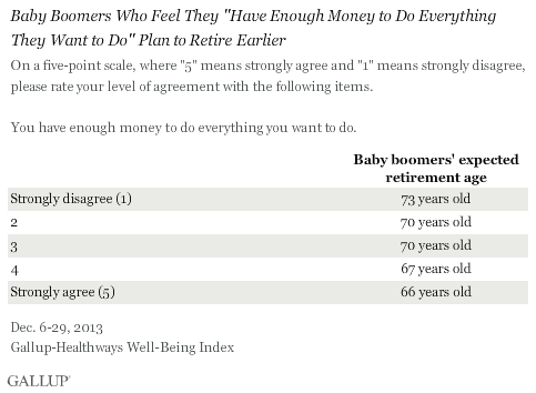 "Baby Boomers Who Feel They ""Have Enough Money to Do Everything They Want to Do"" Plan to Retire Earlier, December 2013 results"