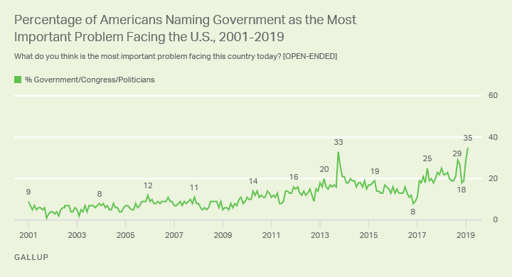 Line graph. Thirty-five percent of Americans name the government as the most important problem facing the U.S.
