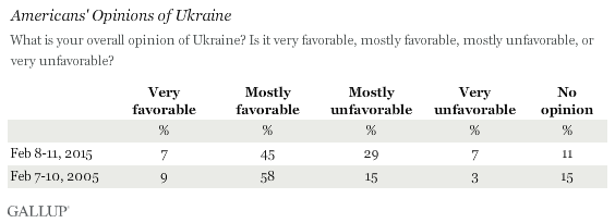 Americans' Opinions of Ukraine, February 2015