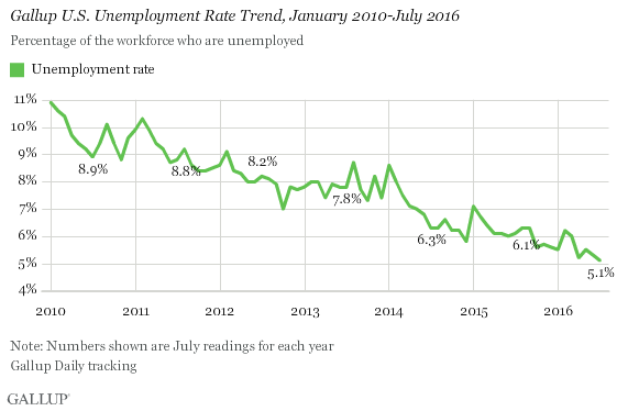 Gallup U.S. Unemployment Rate Trend, January 2010-July 2016