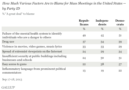 How Much Various Factors Are to Blame for Mass Shootings in the United States -- by Party ID, 2013